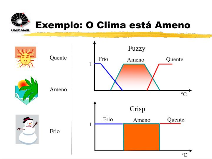 Exemplo: O Clima está Ameno