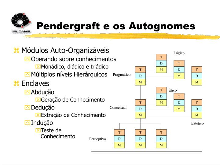 Pendergraft e os Autognomes