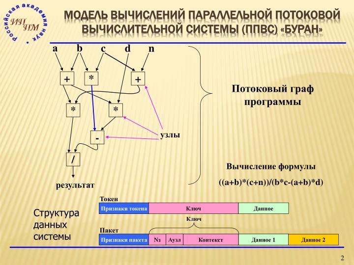 Модель вычислений параллельной потоковой вычислительной системы (ППВС) «БУРАН»