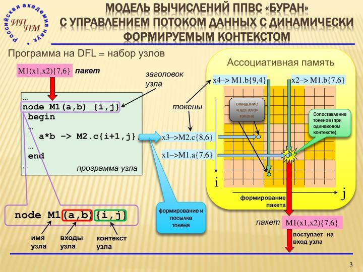 Модель вычислений ППВС «БУРАН»