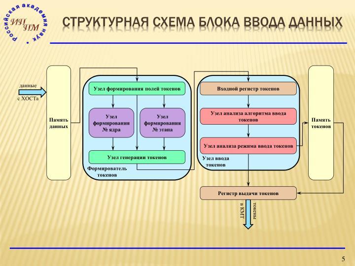 структурная схема блока ввода данных