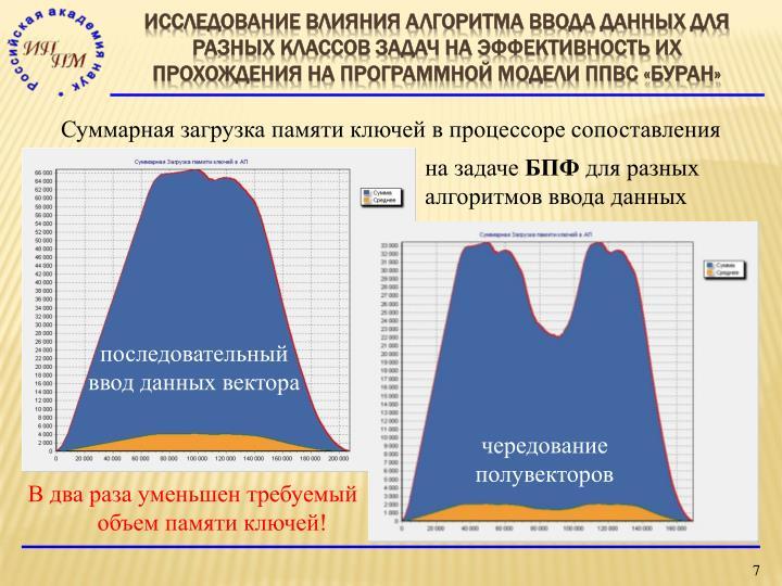 Исследование влияния алгоритма ввода данных для разных классов задач на эффективность их прохождения на программной модели ППВС «Буран»