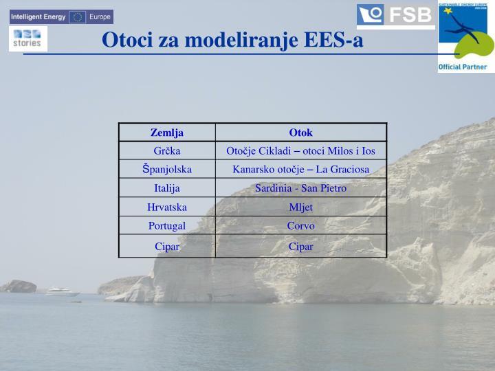 Otoci za modeliranje EES-a