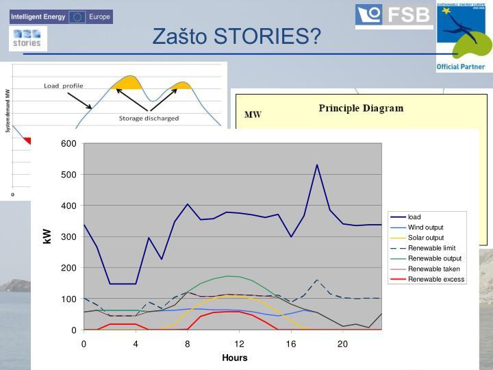 Zašto STORIES?