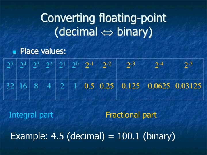 Converting floating-point