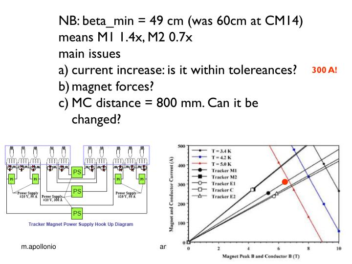 NB: beta_min = 49 cm (was 60cm at CM14)