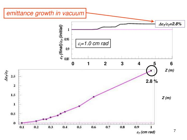 emittance growth in vacuum
