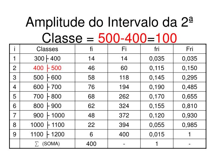 Amplitude do Intervalo da 2ª Classe =