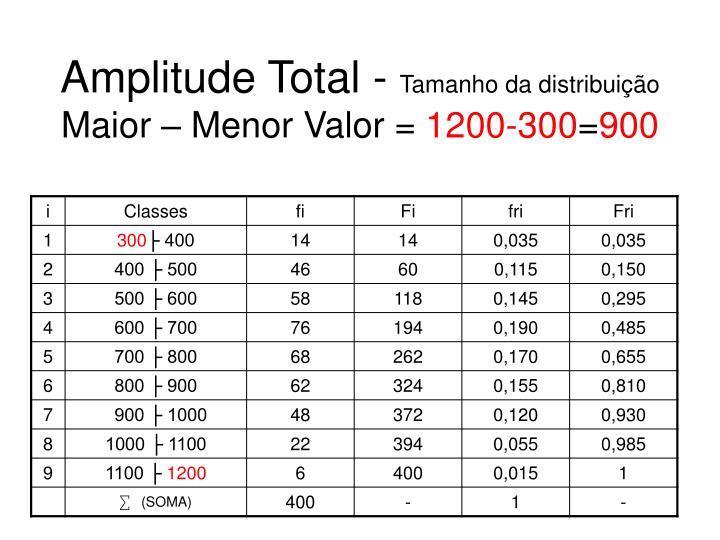 Amplitude Total -