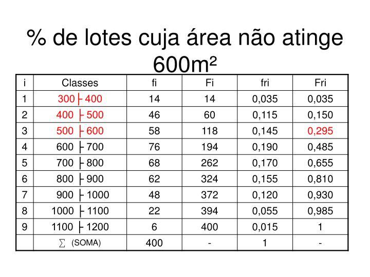 % de lotes cuja área não atinge 600m²