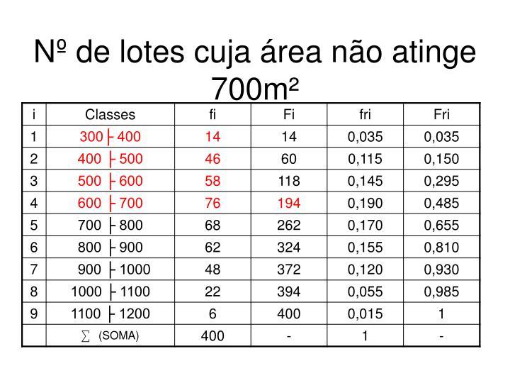 Nº de lotes cuja área não atinge 700m²
