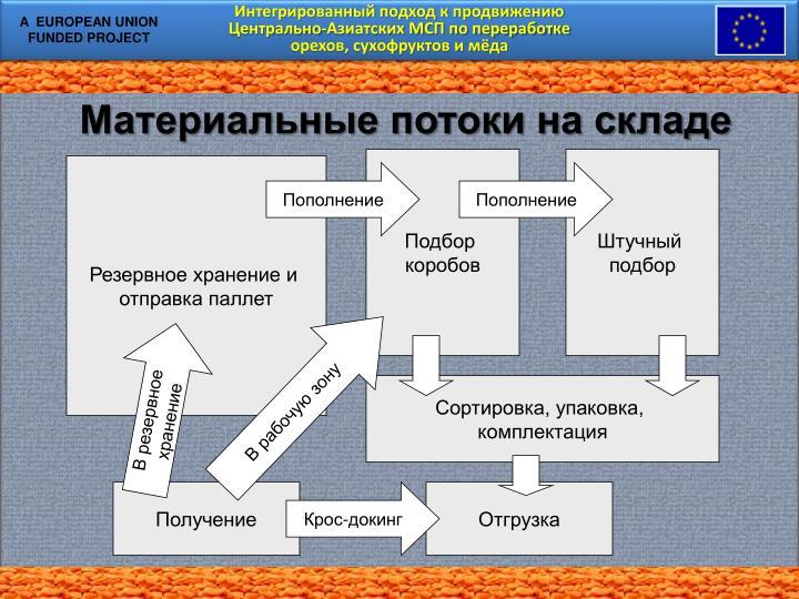 Интегрированный подход к продвижению