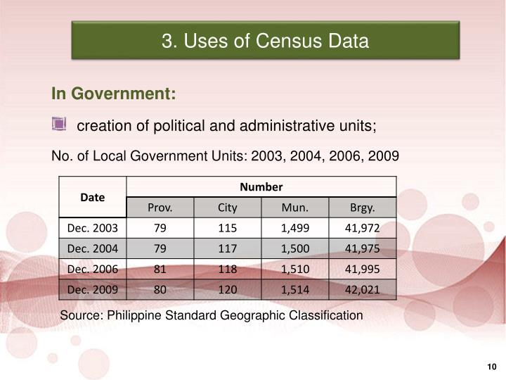 3. Uses of Census Data