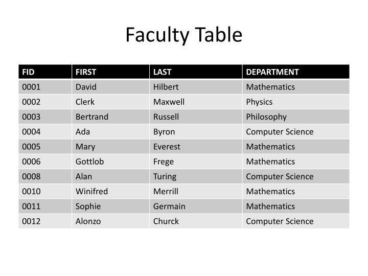 Faculty Table