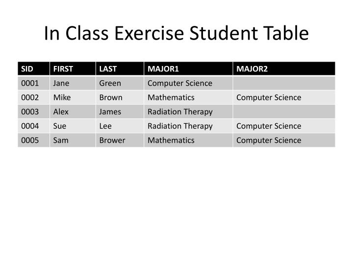 In Class Exercise Student Table