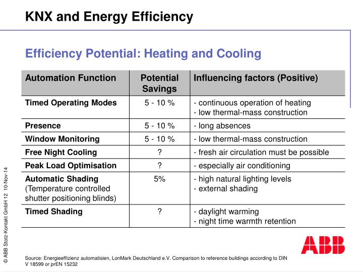 Efficiency Potential: Heating and Cooling