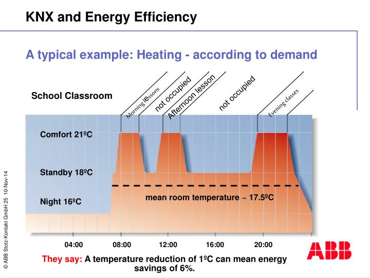 A typical example: Heating - according to demand