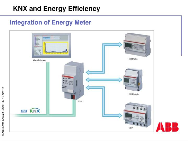Integration of Energy Meter