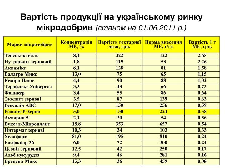 Вартість продукції на українському ринку мікродобрив