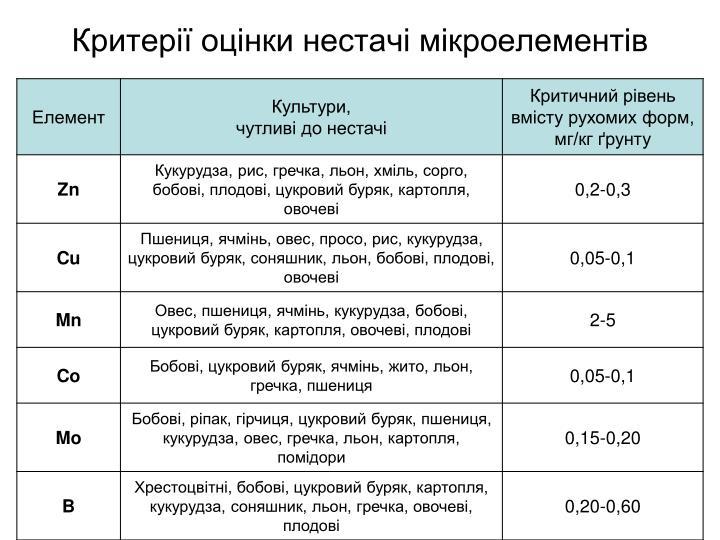 Критерії оцінки нестачі мікроелементів