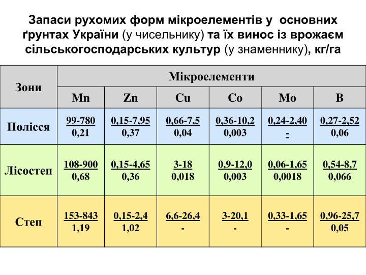 Запаси рухомих форм мікроелементів у  основних ґрунтах України