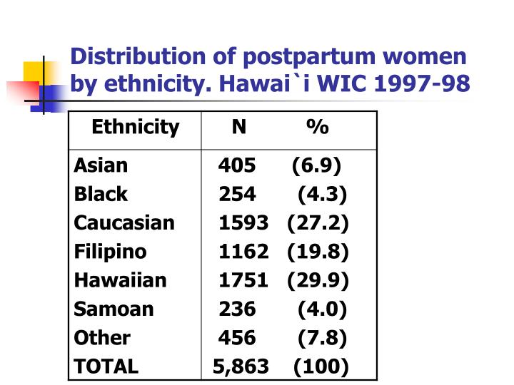 Distribution of postpartum women by ethnicity. Hawai`i WIC 1997-98