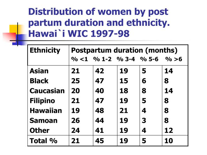 Distribution of women by post partum duration and ethnicity. Hawai`i WIC 1997-98
