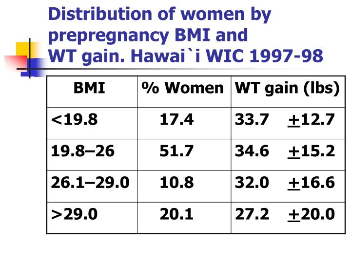 Distribution of women by prepregnancy BMI and