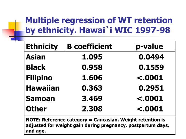 Multiple regression of WT retention by ethnicity. Hawai`i WIC 1997-98