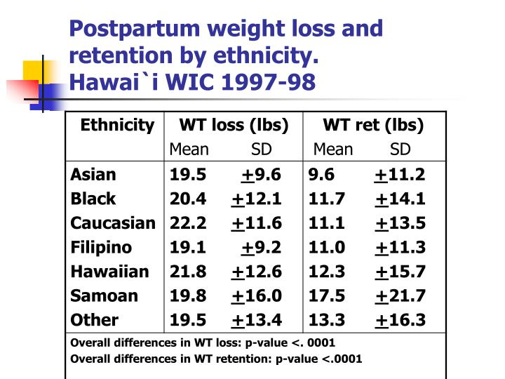 Postpartum weight loss and retention by ethnicity.