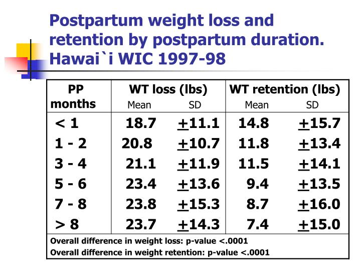 Postpartum weight loss and retention by postpartum duration.