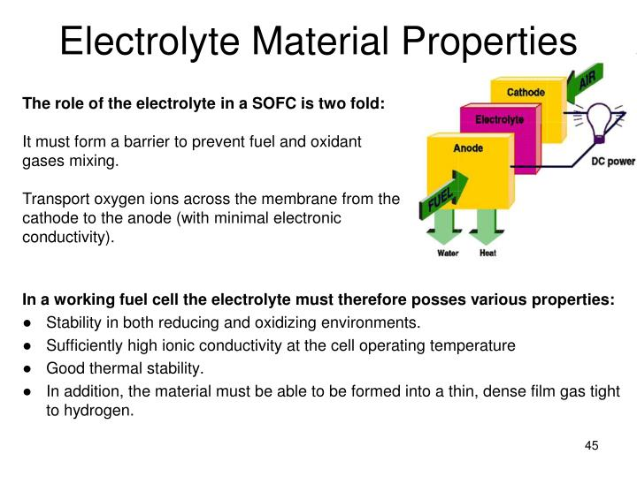 Electrolyte Material Properties
