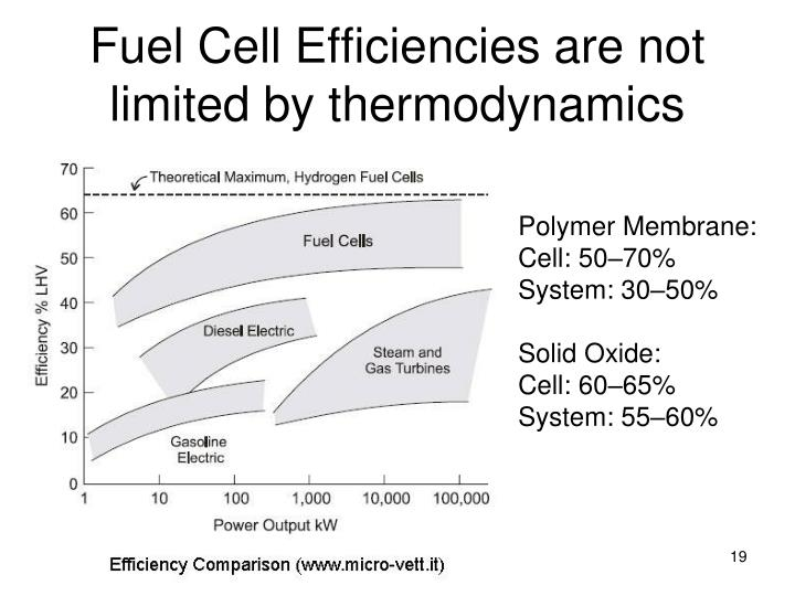 Fuel Cell Efficiencies are not limited by thermodynamics