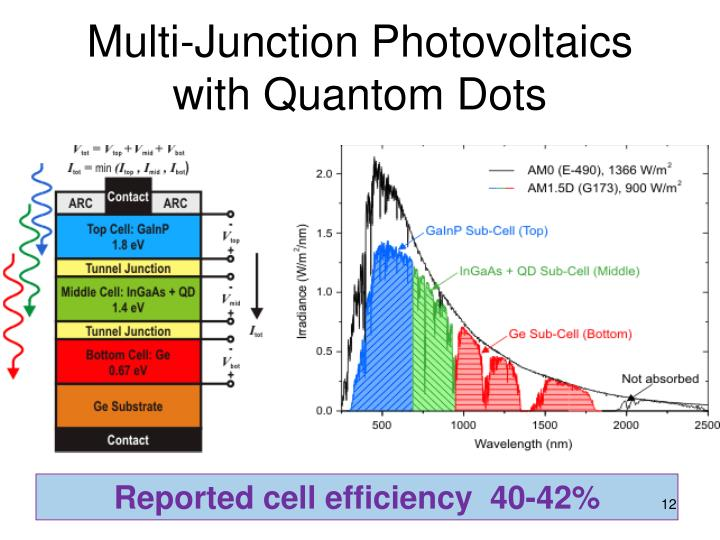 Multi-Junction Photovoltaics with Quantom Dots