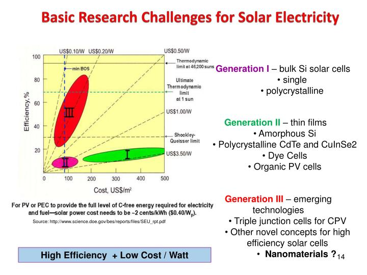 Basic Research Challenges for Solar Electricity