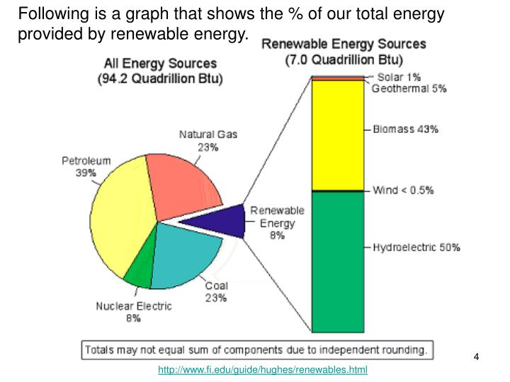 Following is a graph that shows the % of our total energy provided by renewable energy.