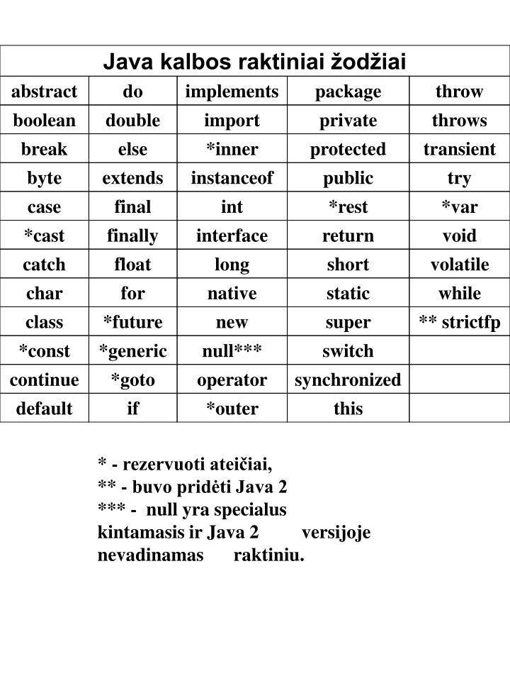Java kalbos raktiniai žodžiai