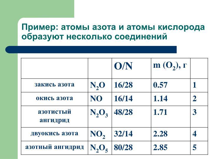 Пример: атомы азота и атомы кислорода образуют несколько соединений