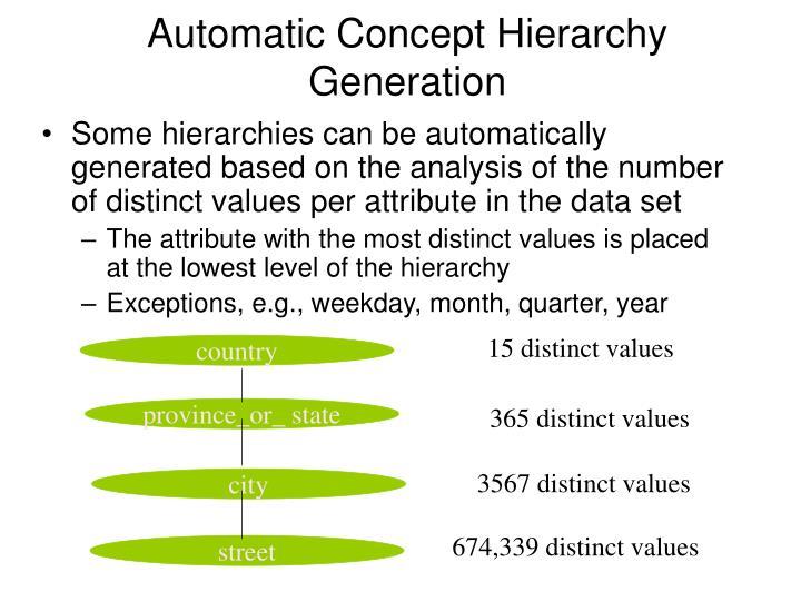 15 distinct values