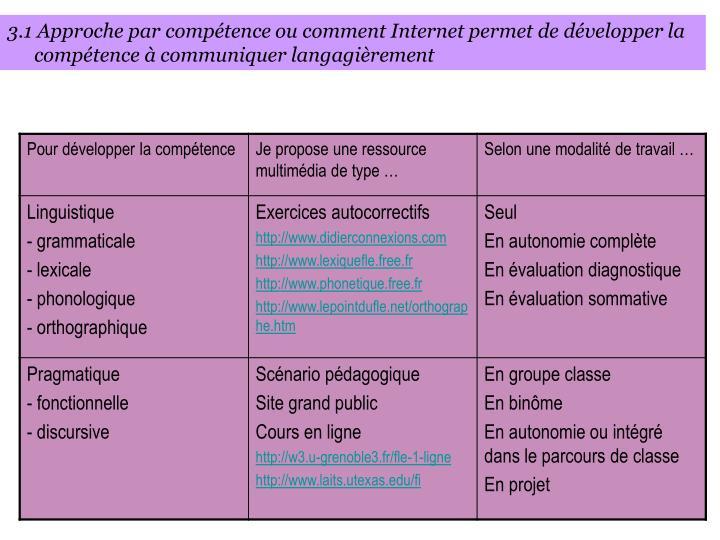 3.1 Approche par compétence ou comment Internet permet de développer la compétence à communiquer langagièrement
