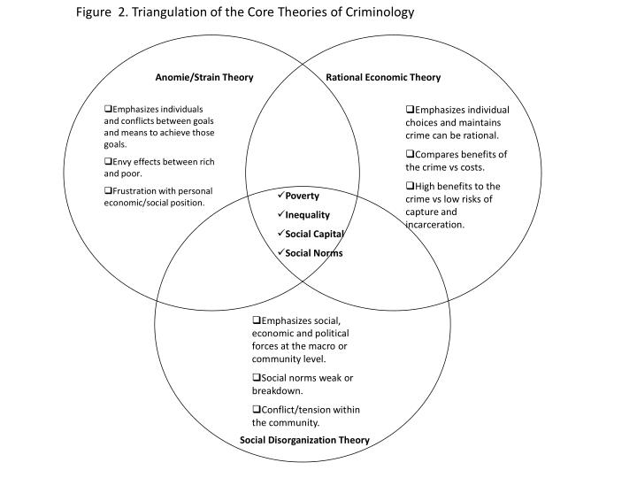 Figure  2. Triangulation of the Core Theories of Criminology
