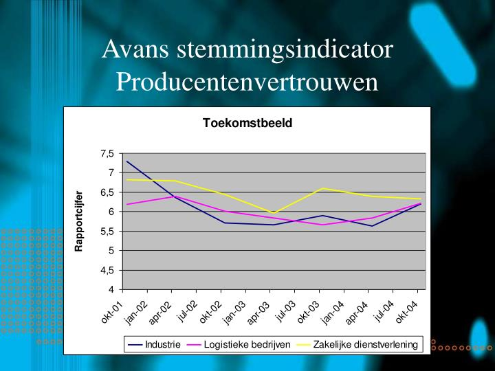 Avans stemmingsindicator