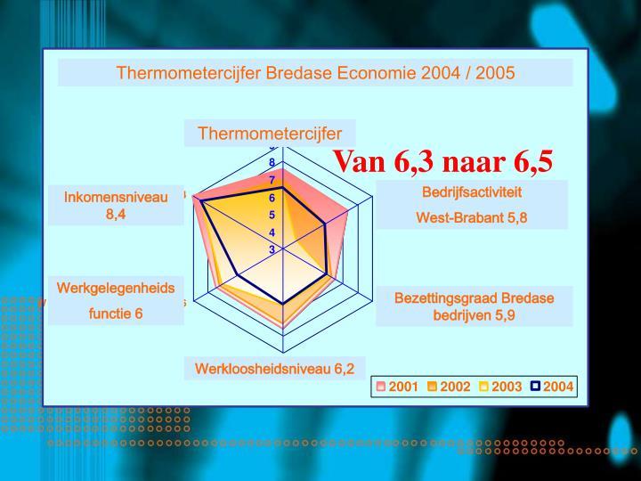 Thermometercijfer Bredase Economie 2004 / 2005