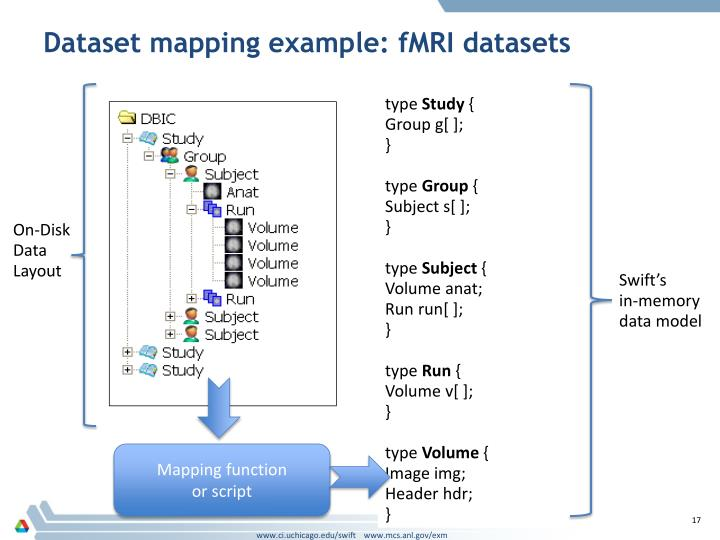 Dataset mapping example: fMRI datasets