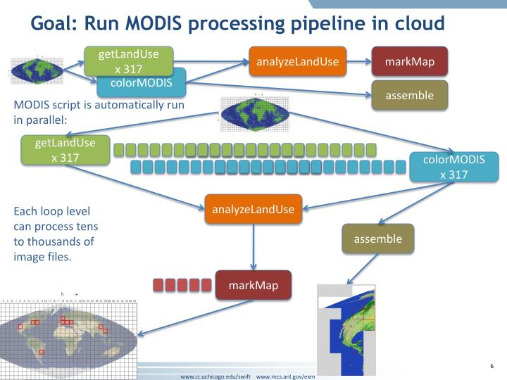 Goal: Run MODIS processing pipeline in cloud