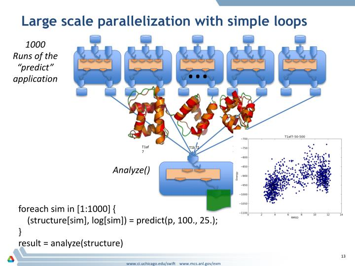 Large scale parallelization with simple loops
