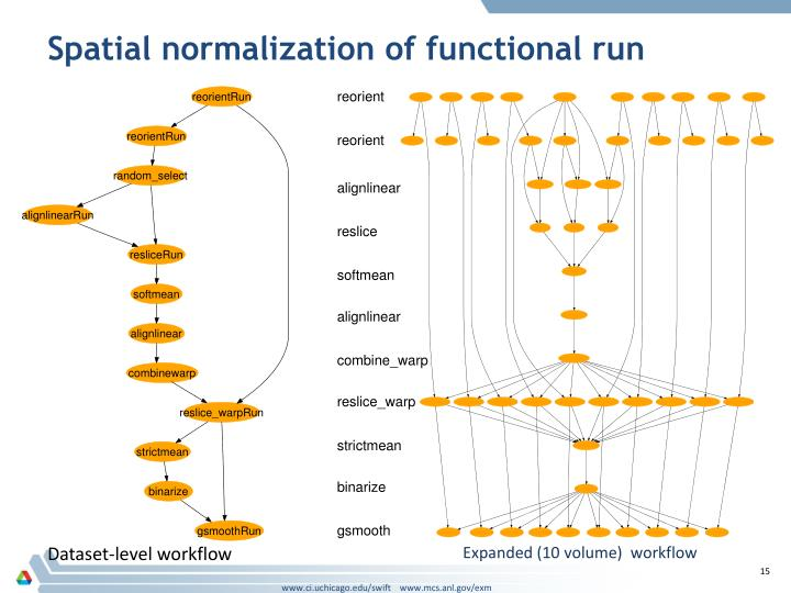 Spatial normalization of functional run