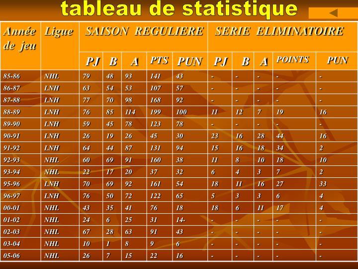 tableau de statistique