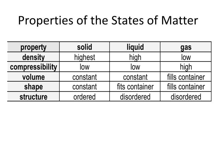 Properties of the States of Matter