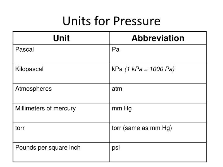 Units for Pressure
